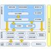 危废固废储运处置ERP V/3信息管理系统